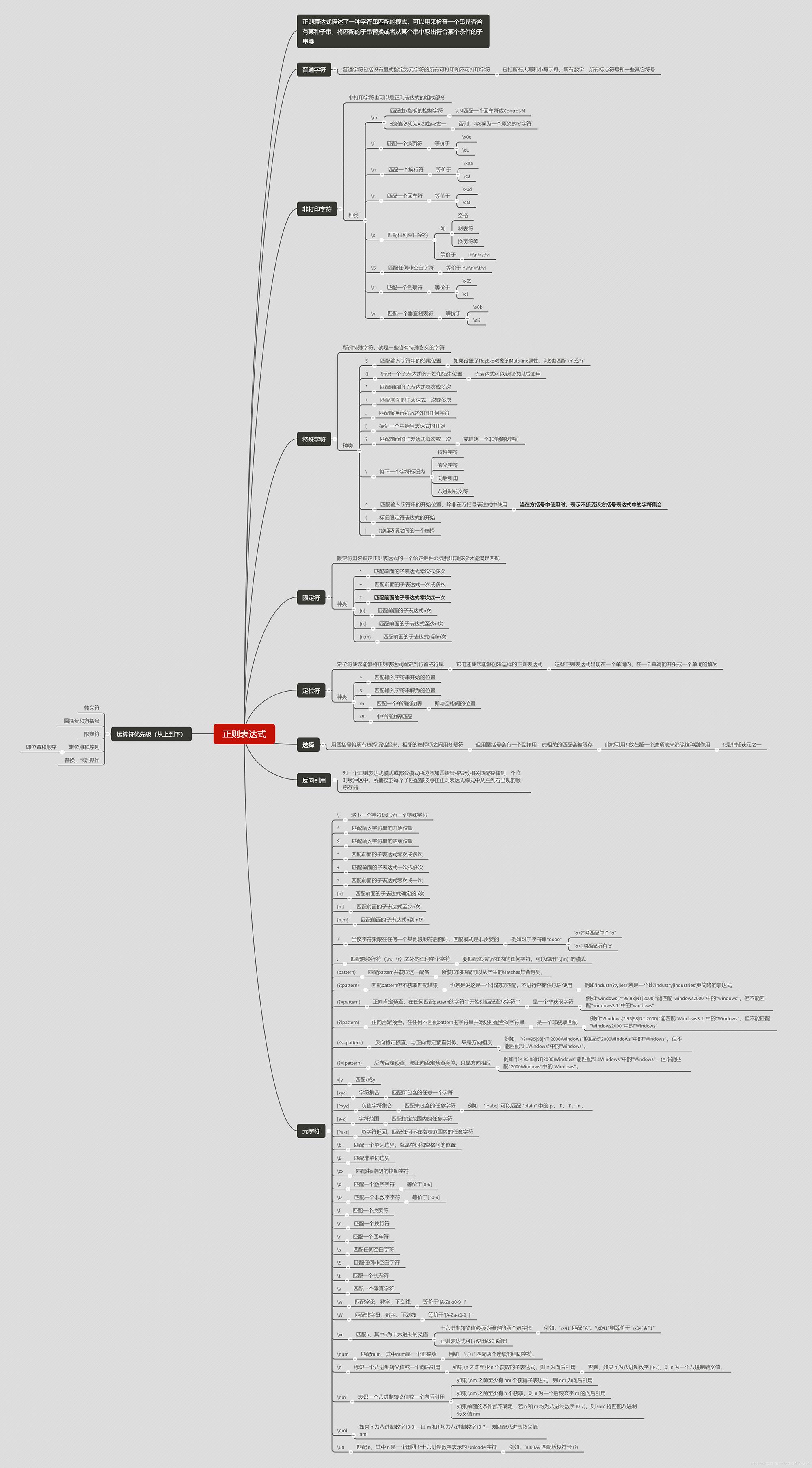 HTML5  pattern属性
